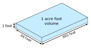 350px-Acre foot.svg.png