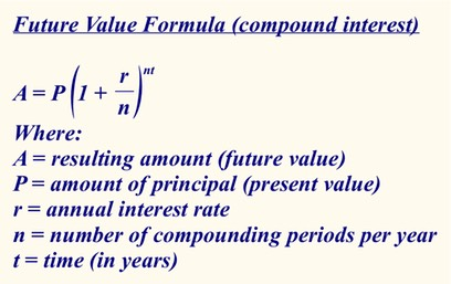 Future Value formula (compound interest)