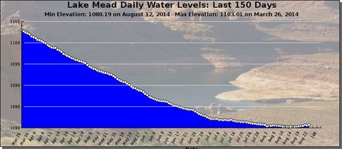 Lake Mead Water Levels.png