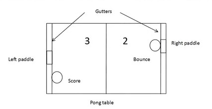 Diagram of the Pong table showing how the game works.